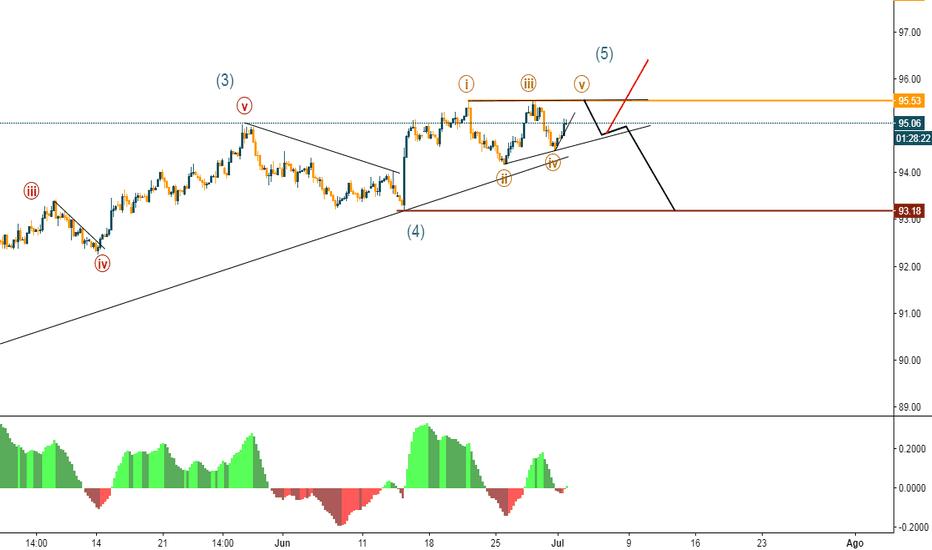 DXY: Probable movimiento bajista para el dólar.