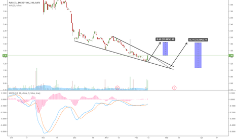 FCEL: FCEL: PAY ATTENTION TO THIS WEDGE FOR A POTENTIAL BREAKOUT