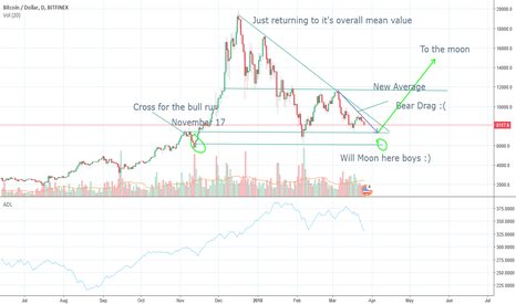 BTCUSD: Don't worry Just Ride the wave