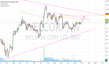 WELCORP: Welspun Corp