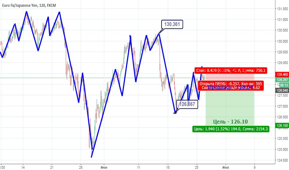 EURJPY: EUR/JPY: Среднесрочная продажа