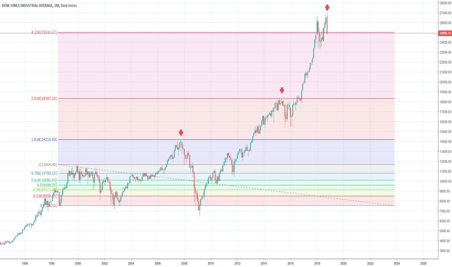 DJI: Analisi sui livelli di target a lungo termine del Dow Jones