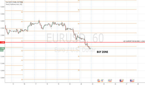 EURUSD: EURUSD: Follow Up Oversold Signs