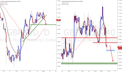 GBPAUD: GBPAUD Wait for a consolidation to trade short breakout