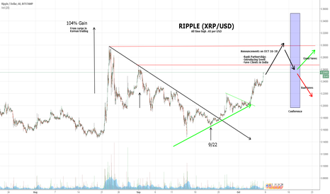 XRPUSD: Ripple (XRP) price predictions