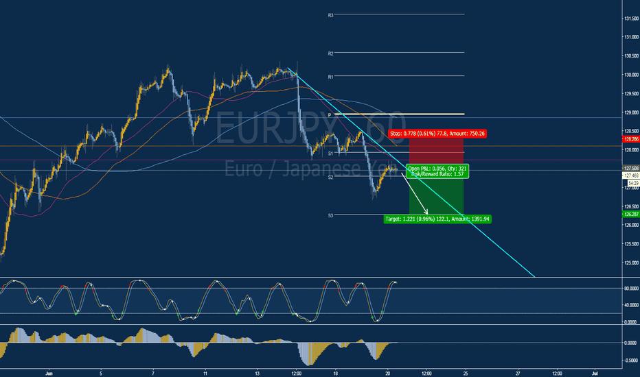 EURJPY: Short (SELL) Opportunity
