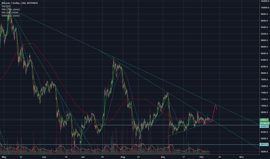 BTCUSD: Inverse Head and Shoulders 4hr Chart