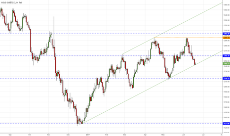 GOLD: Gold D1 - test of bullish channel support