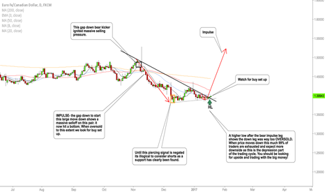EURCAD: EURCAD understanding structure and trading the BIG moves!