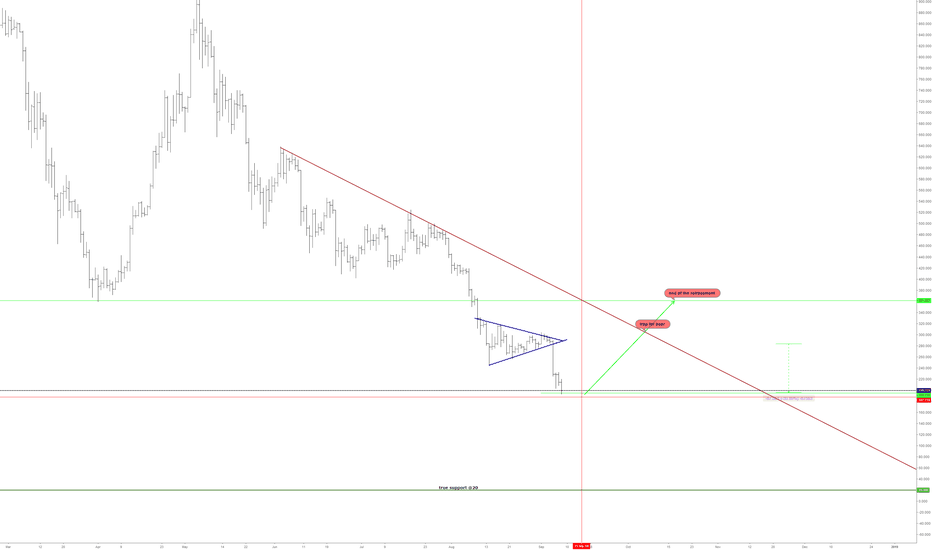 ETHUSD3M: how to make everybody lose?