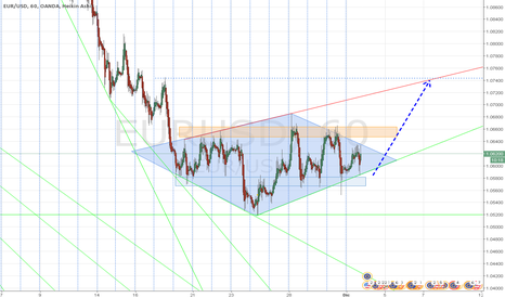 EURUSD: Diamante