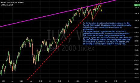 IUX: Russell 2000 Bearish Outlook