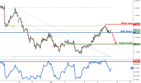 EURUSD: EURUSD dropping perfectly,prepare to sell on break of support