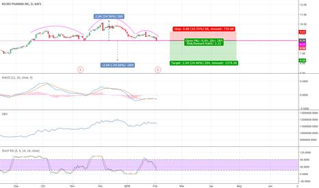 REPH: #REPH #short #stock #H&S