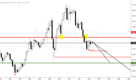 AUDUSD: AUDUSD Bearish 3m