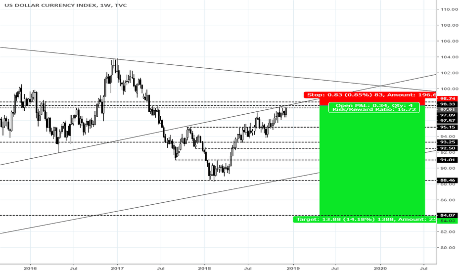 DXY: DXY HUGE SHORT INCOMING