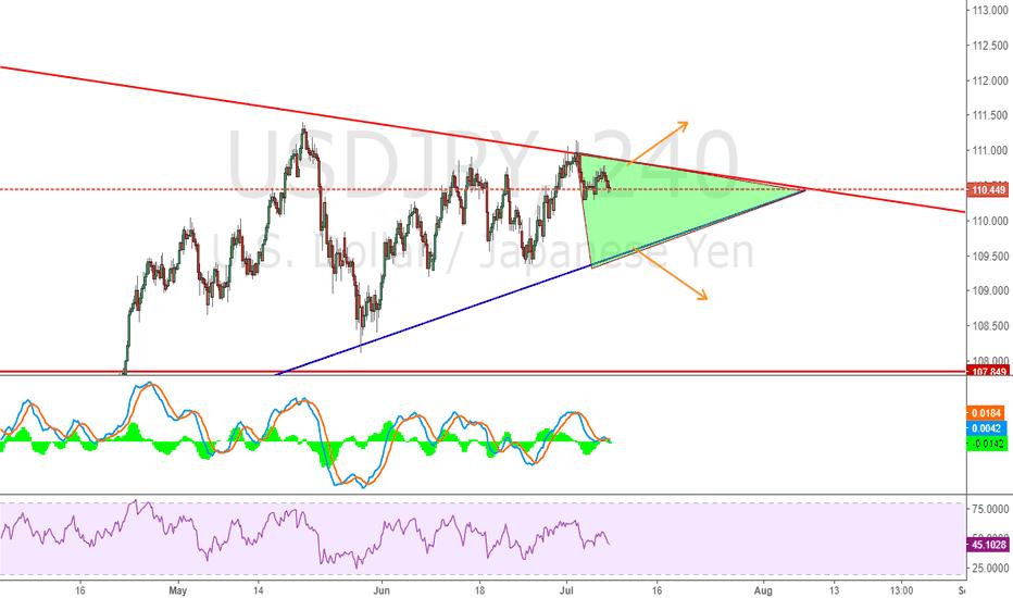USDJPY: wait for USDJPY to breakthrough triangle area