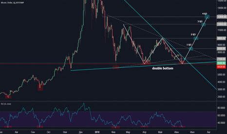BTCUSD: BTCUSD  double bottom LONG!