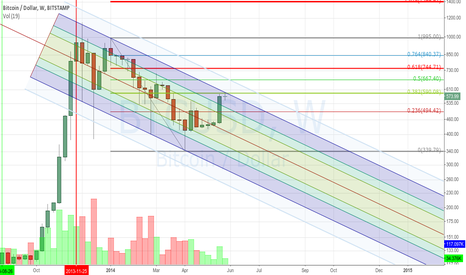 BTCUSD: The downtrend is about to resume