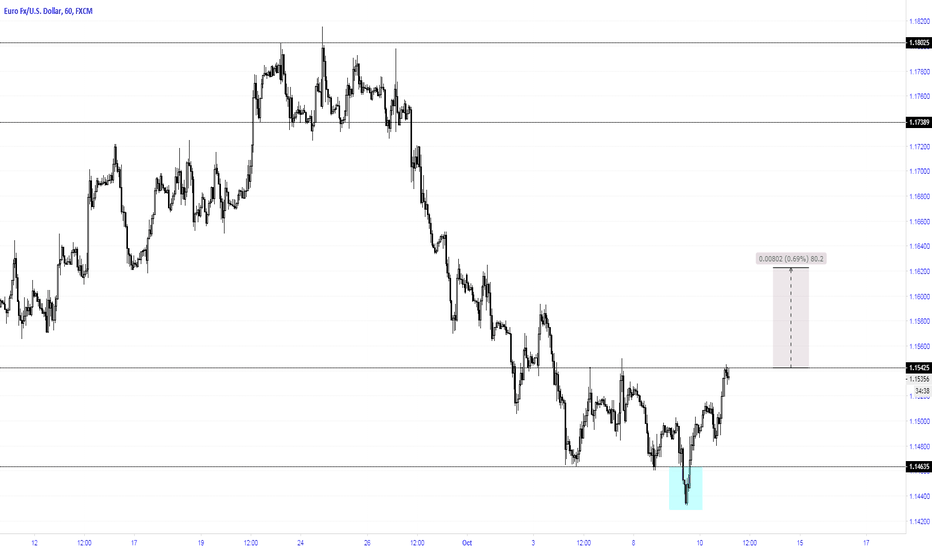 EURUSD: expected to breakout to the upside