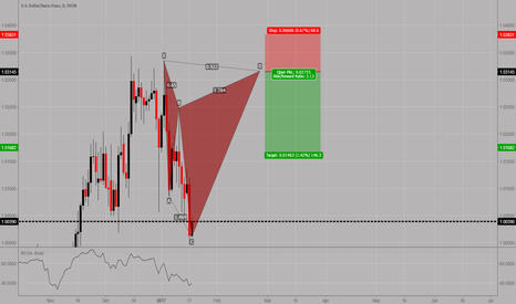 USDCHF: USDCHF: Potential cypher pattern