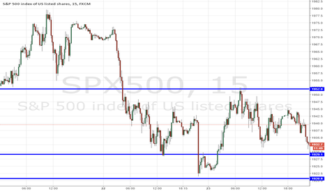 SPX500: S&P 500 Index