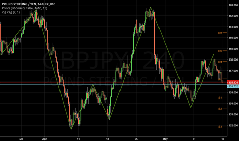 GBPJPY: GROBAL FULL SCALE GROWTH AHEAD