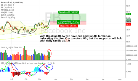 FB: FB .... Cup and Handle Formation seen