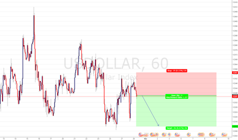 USDOLLAR: USDOLLAR SELL ENTRY @ 12338