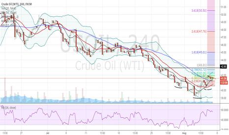 USOIL: oil at the bottom?