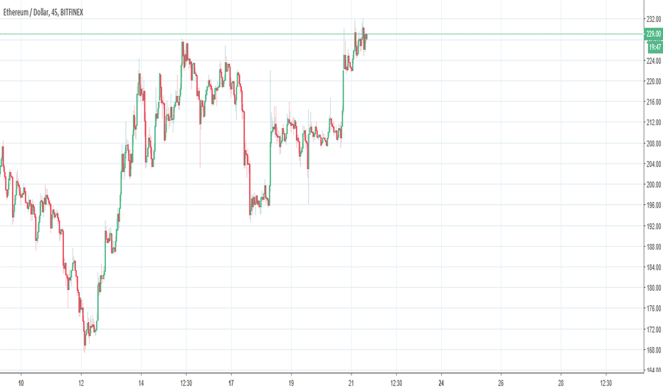 ETHUSD: why are we stuck between a rock in a hard place for so long?