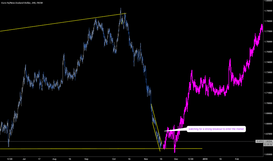 EURNZD: EURNZD big buy is coming