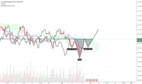 USDJPY: H&S - H4 - USD/JPY