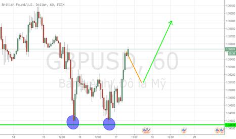 GBPUSD: Canh mua GBP/USD