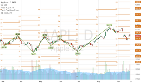 AAPL: Up in the air. Indecsion on all fronts.