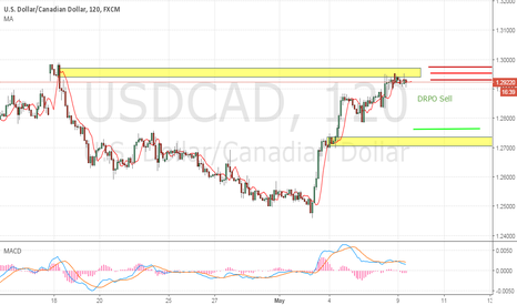 USDCAD: DRPO Sell
