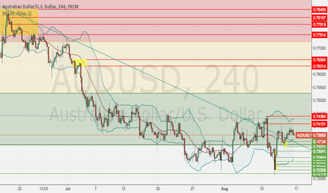 AUDUSD: AUDUSD Weekly Income S&D