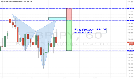 GBPJPY: Trade 04-Short Cypher