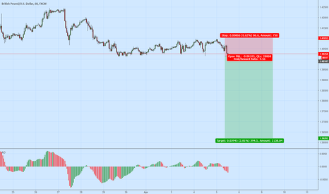 GBPUSD: GBPUSD Sell order at 1.4000