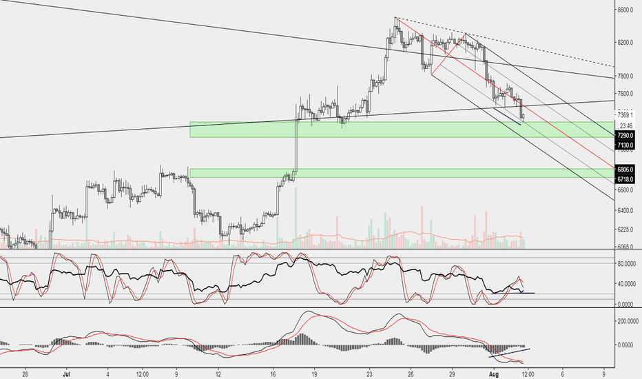 BTCUSD: First buy zone reached