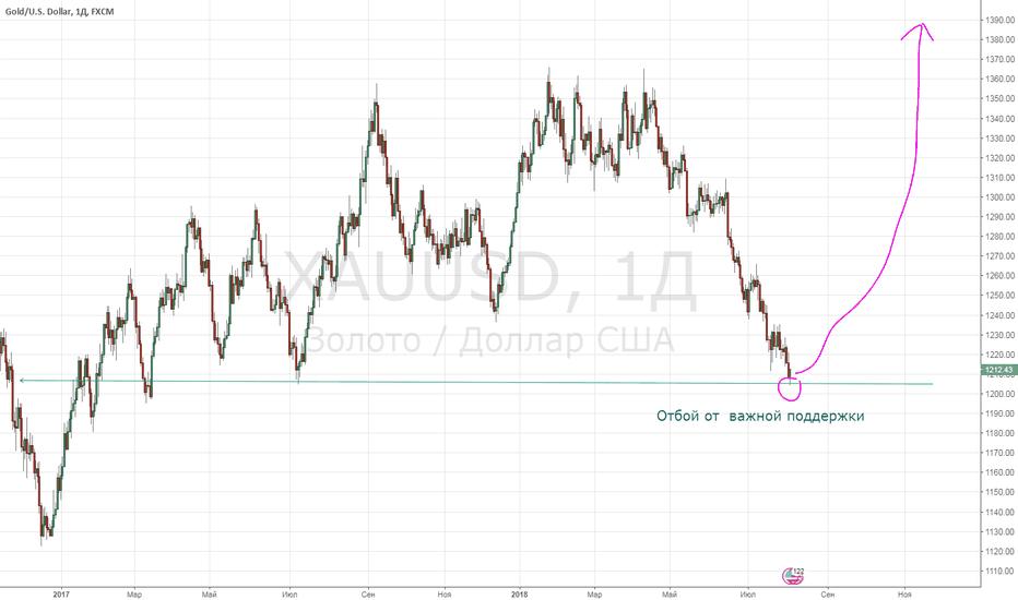 XAUUSD: Разворот золота, начало нового глобального бычьего тренда?
