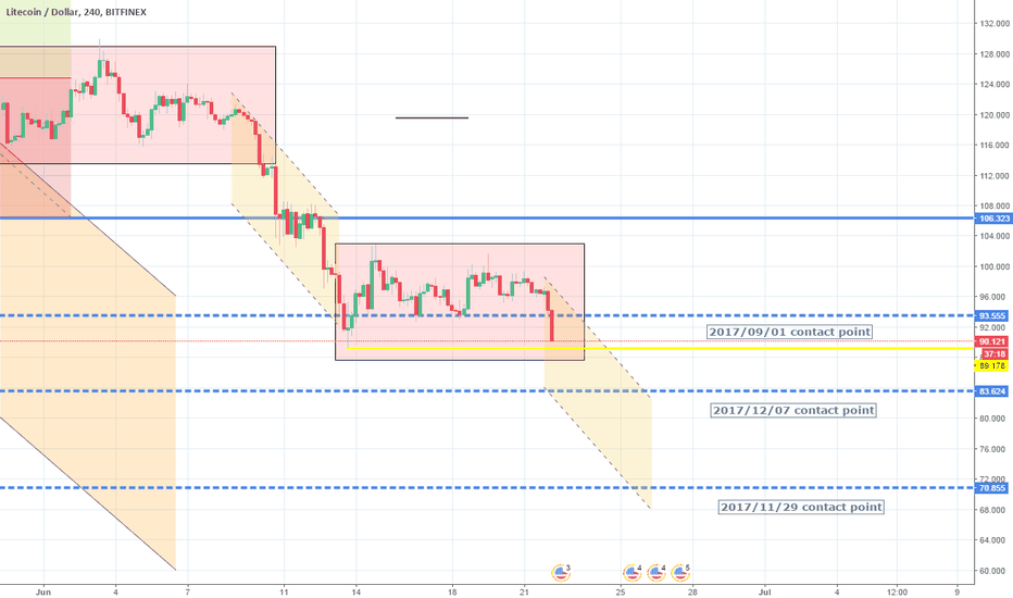 LTCUSD: Downtrend in full motion. Short.