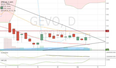 GEVO: Technicals aligning for a pennant breakout