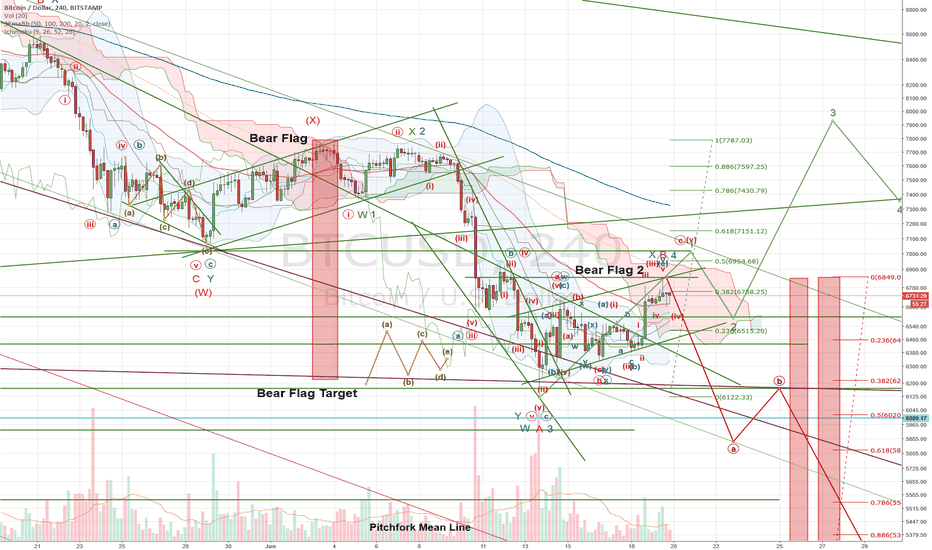 BTCUSD: With BEAR in Mind