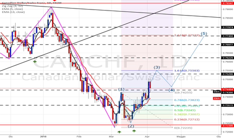 CADCHF: CADCHF LONG Daily