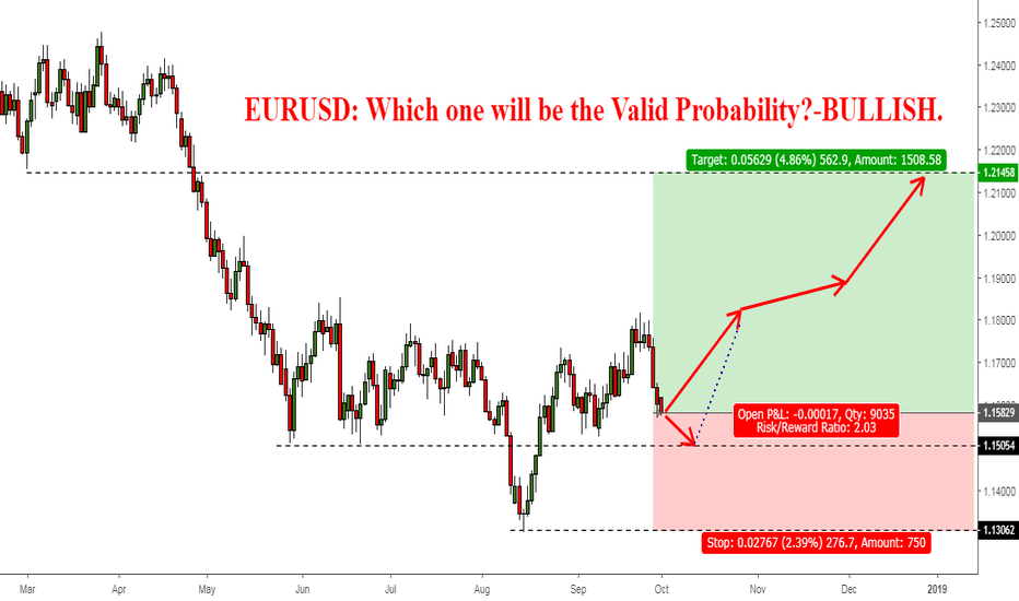 EURUSD: EURUSD: Which one will be the Valid Probability?-BULLISH.
