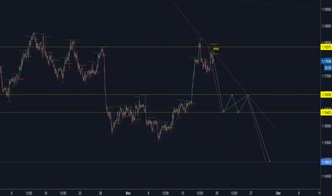 EURUSD: EURUSD exchange rate short...