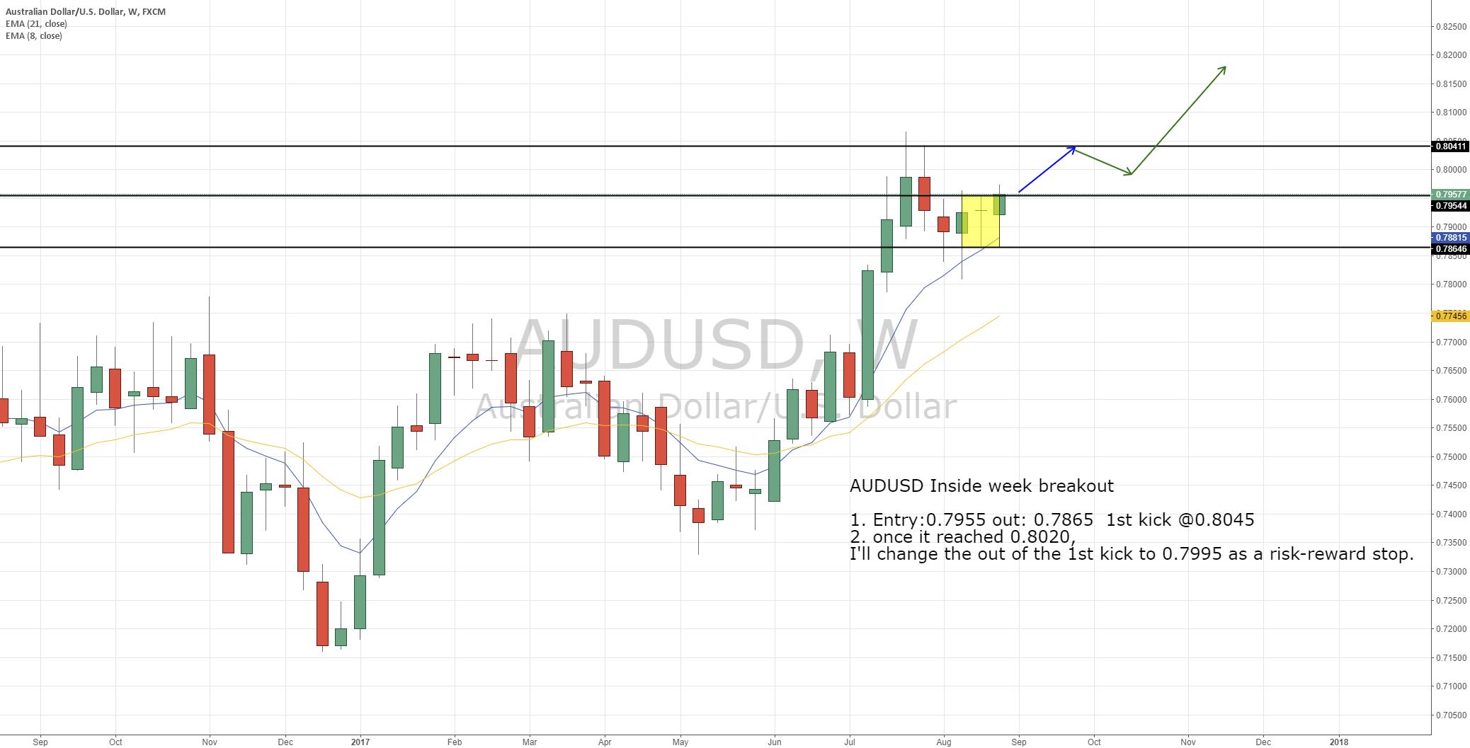 AUDUSD Inside week breakout trade