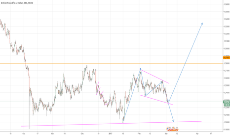 GBPUSD: Break or Bounce?