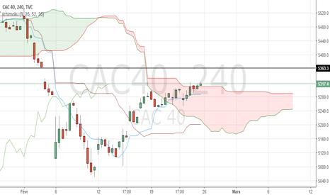 CAC40: Le cours du CAC40 sort du nuage par le haut en unité de temps 4H
